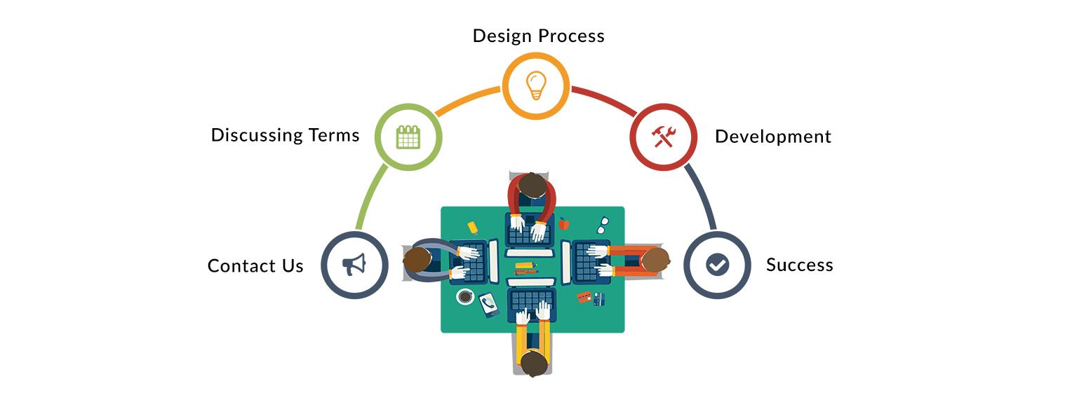 San Diego Custom Software Development