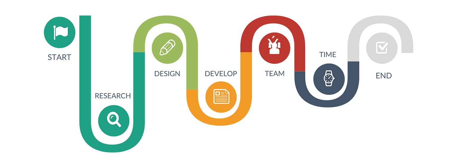 San Diego Web Development Service